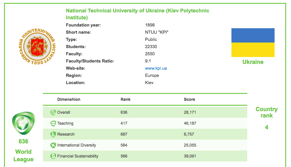 Рейтинг Round University Ranking 2016